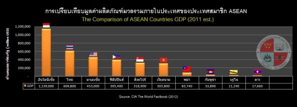 ASEAN Countries GDP Comparison เปรียบเทียบ GDP ของประเทศอาเซียน