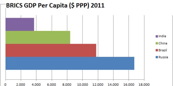BRICs-2011-GDP-PPP